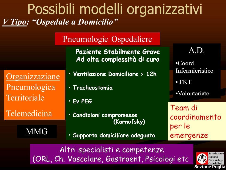Possibili modelli organizzativi Sezione Puglia Organizzazione Pneumologica Territoriale Telemedicina V Tipo: Ospedale a Domicilio A.D. Coord. Infermie