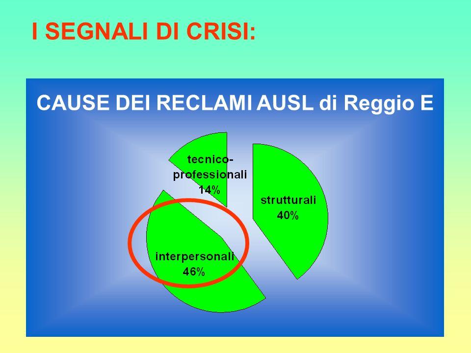 CAUSE DEI RECLAMI AUSL di Reggio E I SEGNALI DI CRISI: