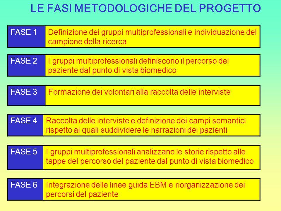 LE FASI METODOLOGICHE DEL PROGETTO FASE 1Definizione dei gruppi multiprofessionali e individuazione del campione della ricerca FASE 5I gruppi multipro