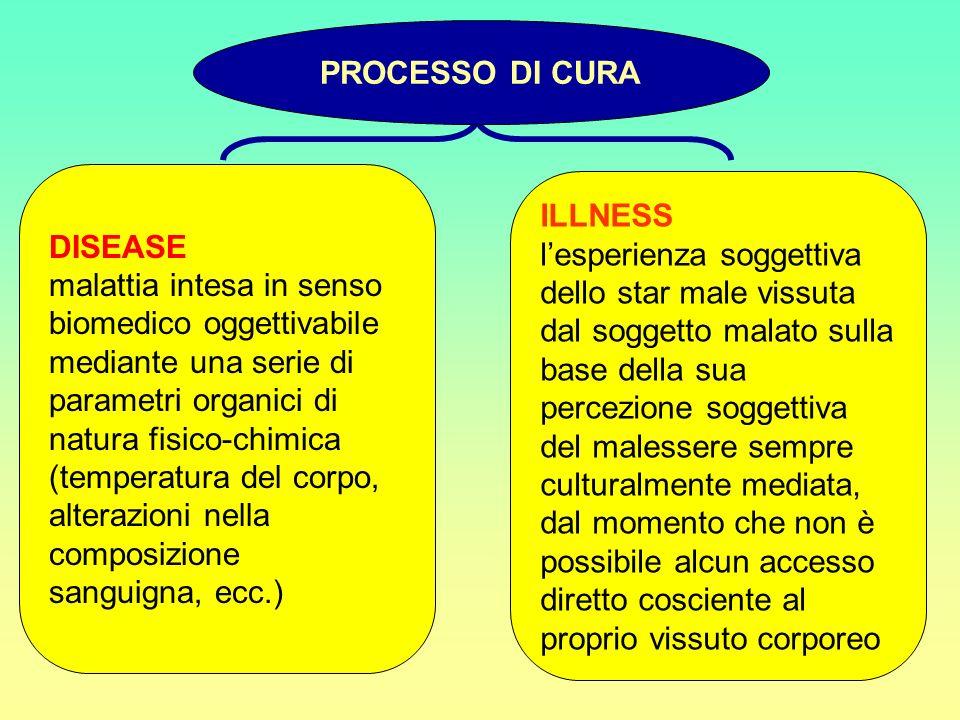 DISEASE malattia intesa in senso biomedico oggettivabile mediante una serie di parametri organici di natura fisico-chimica (temperatura del corpo, alt
