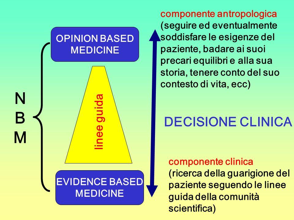 OPINION BASED MEDICINE EVIDENCE BASED MEDICINE linee guida DECISIONE CLINICA NBMNBM componente clinica (ricerca della guarigione del paziente seguendo