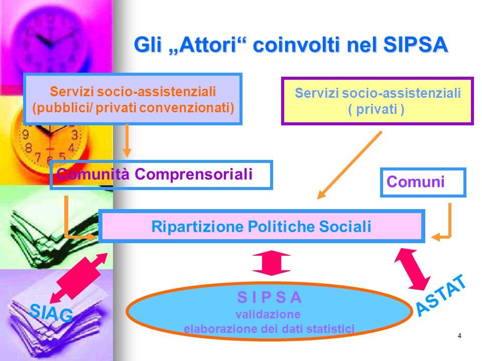 5 SIPSA Schede di rilevazione SIPSA AES SOZINFO AD SOZINFO Area Sociop. GUEST
