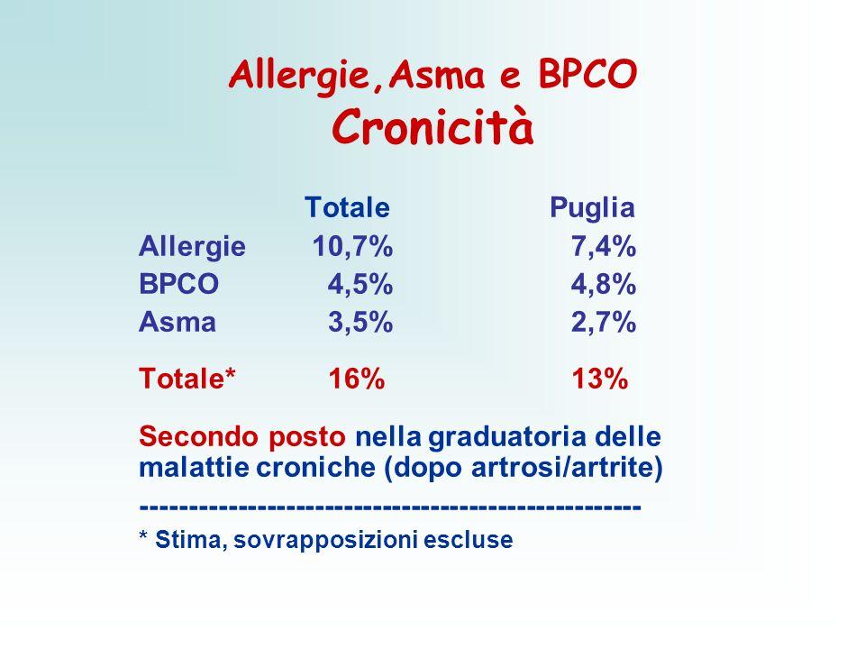 Allergie,Asma e BPCO Cronicità Totale Puglia Allergie 10,7%7,4% BPCO 4,5%4,8% Asma 3,5% 2,7% Totale* 16%13% Secondo posto nella graduatoria delle mala