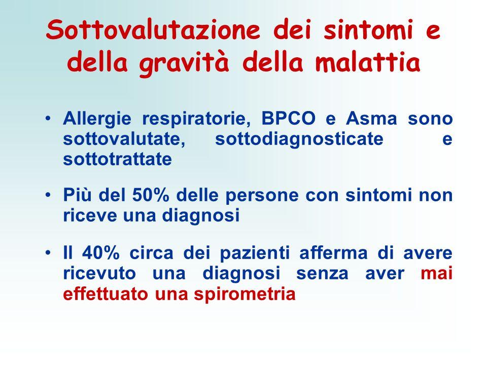 Sottovalutazione dei sintomi e della gravità della malattia Allergie respiratorie, BPCO e Asma sono sottovalutate, sottodiagnosticate e sottotrattate
