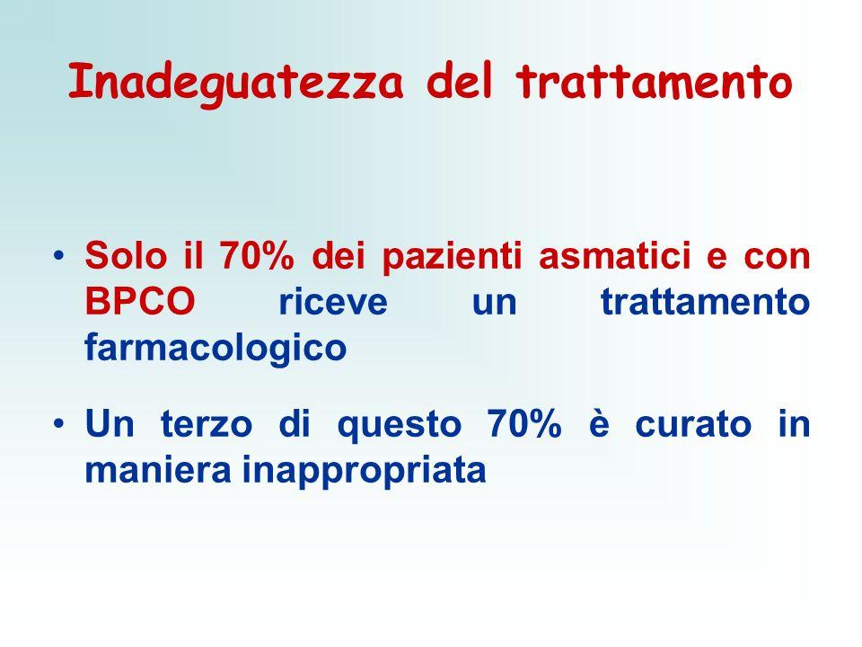 Inadeguatezza del trattamento Solo il 70% dei pazienti asmatici e con BPCO riceve un trattamento farmacologico Un terzo di questo 70% è curato in mani