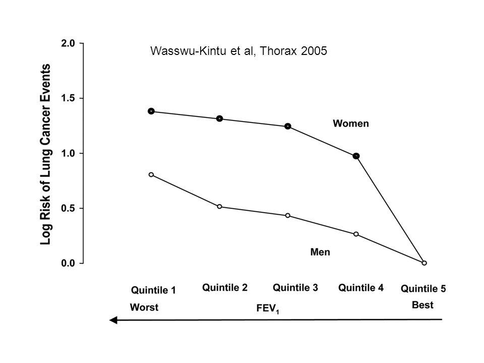 Wasswu-Kintu et al, Thorax 2005
