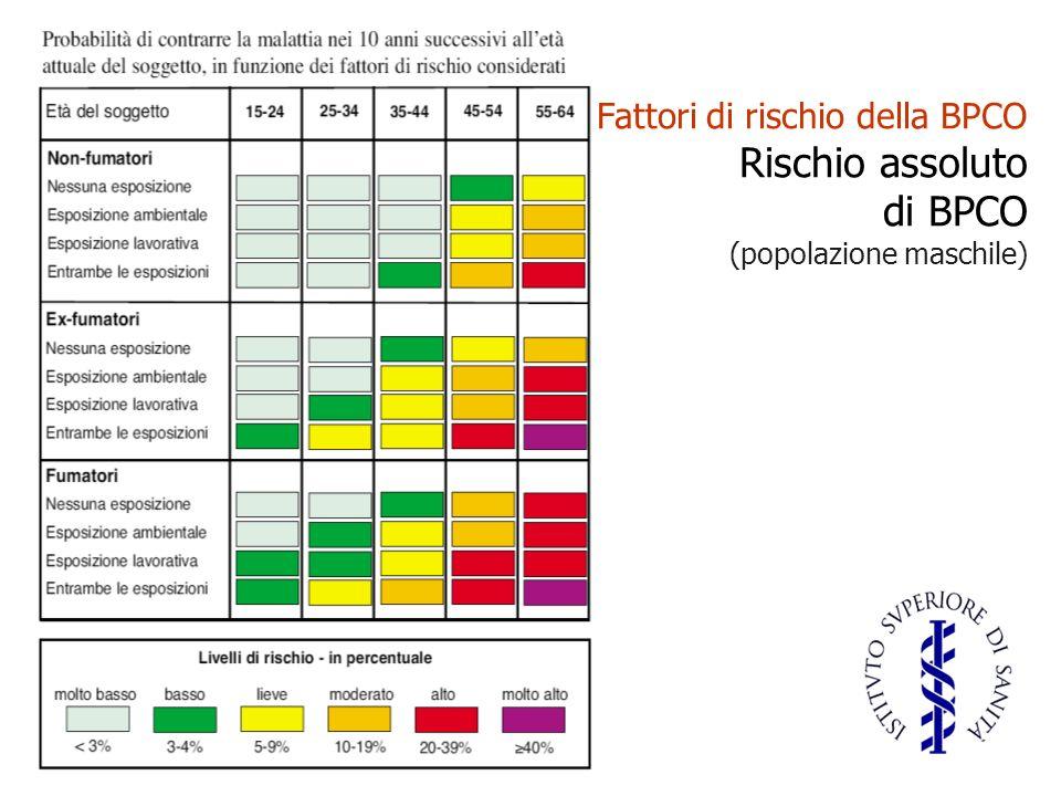 Fattori di rischio della BPCO Rischio assoluto di BPCO (popolazione maschile)