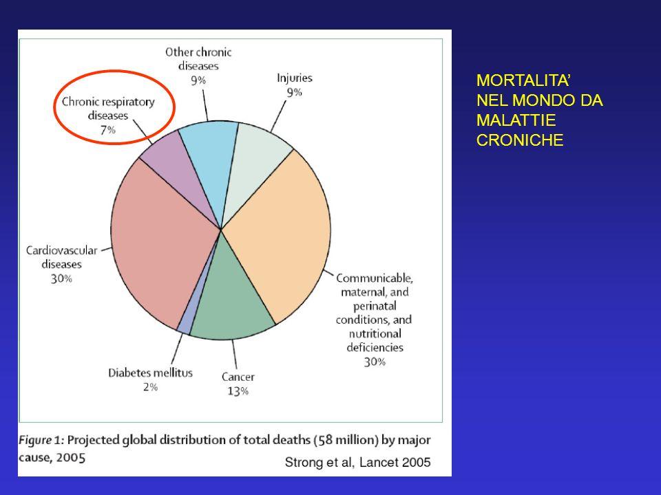 Prevalenza e intervalli di confidenza (95%) degli attacchi dasma Per centro e regioni climatiche (Subcontinentale verso Mediterranea) SUBCONTINENTALE 3.3 (3,0-3,6) MEDITERRANEA 4.2 (3.7-4.8) * p<0.001 ISAYA 1998/00 Prevalenza globale 3.6 de Marco et al, Clin Exp Allergy 2002