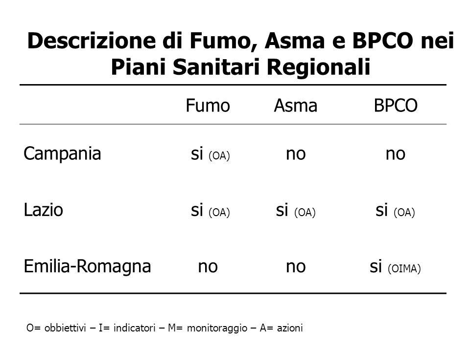 Descrizione di Fumo, Asma e BPCO nei Piani Sanitari Regionali O= obbiettivi – I= indicatori – M= monitoraggio – A= azioni FumoAsmaBPCO Campania si (OA) no Lazio si (OA) Emilia-Romagnano si (OIMA)