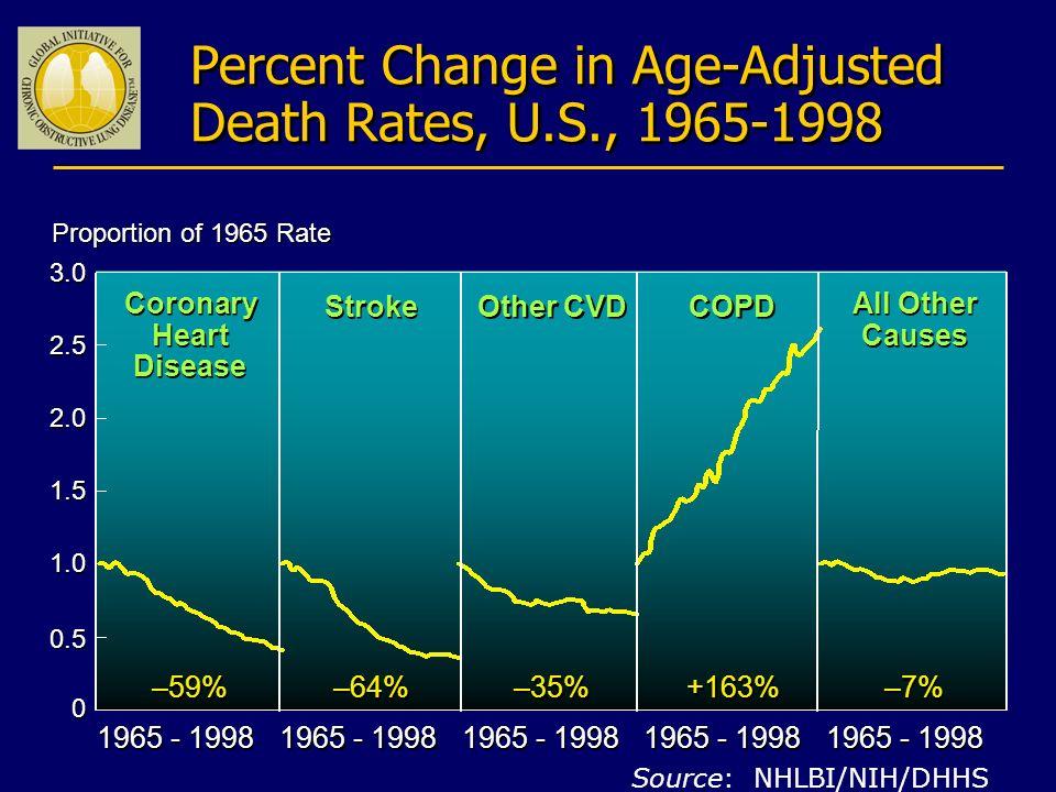 Epidemiologia della BPCO Disability-adjusted Life Year (DALY) nel Mondo (anni di vita persi e anni di invalidità) Murray e Lopez, Science 1999 Infez.