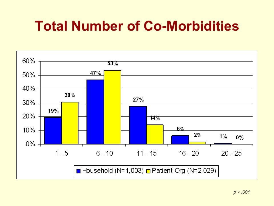 Total Number of Co-Morbidities p <.001