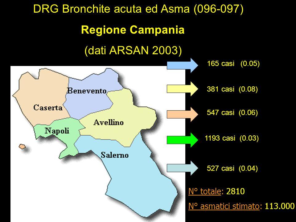 165 casi (0.05) 381 casi (0.08) 547 casi (0.06) 1193 casi (0.03) 527 casi (0.04) DRG Bronchite acuta ed Asma (096-097) Regione Campania (dati ARSAN 2003) N° totale: 2810 N° asmatici stimato: 113.000