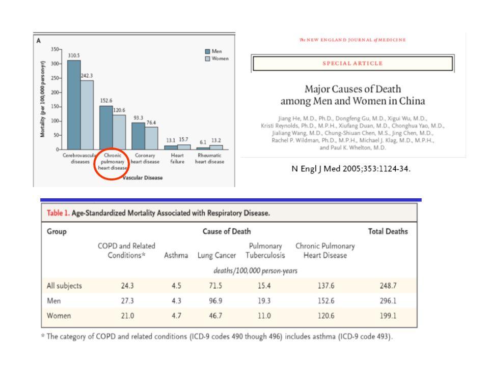 Ruolo della spirometria nello screening di BPCO candidabili a terapia 10000 soggetti 129 BPCO st 3-4 GOLD 7 BPCO protetti da > 1 riacutizzazione 6% riduzione del rischio di riacutizzazione Soggetti da valutare per prevenire 1 episodio n= 4013