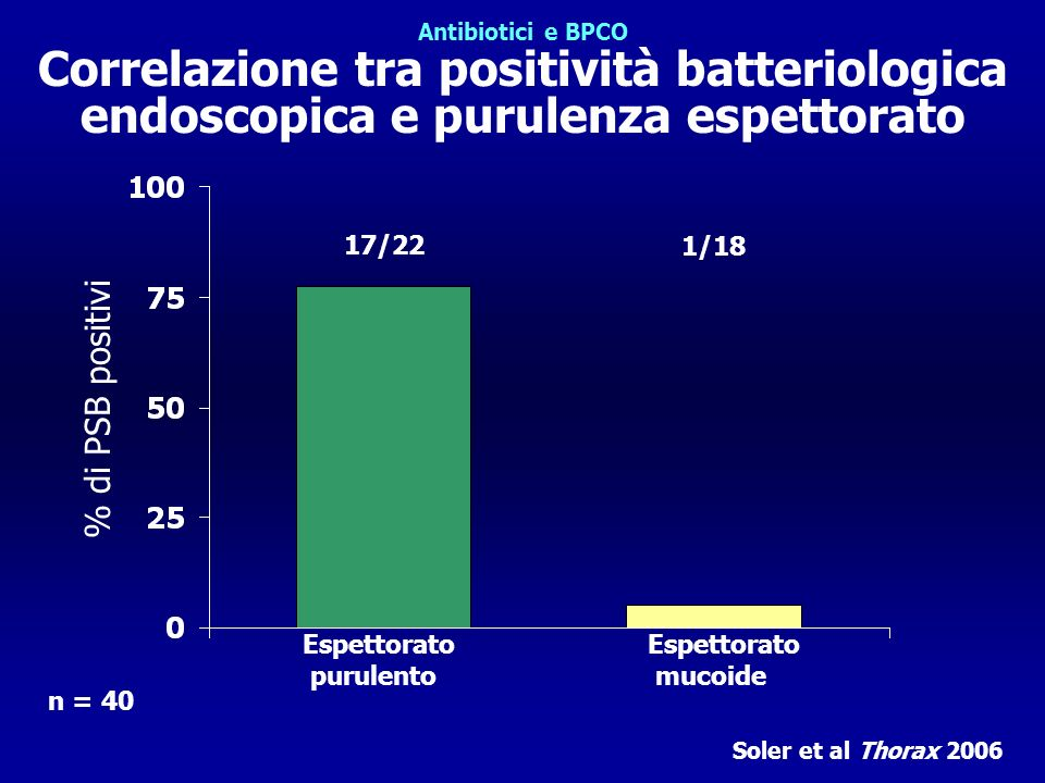 % di PSB positivi n = 40 17/22 1/18 Espettorato purulento Espettorato mucoide Soler et al Thorax 2006 Antibiotici e BPCO Correlazione tra positività batteriologica endoscopica e purulenza espettorato