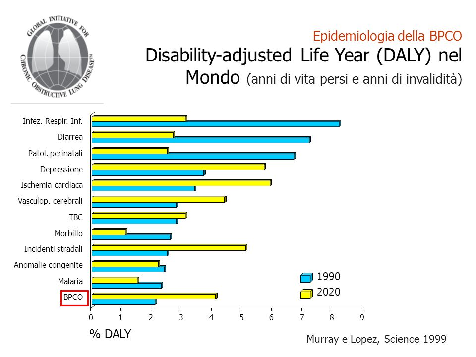 Epidemiologia della BPCO Disability-adjusted Life Year (DALY) nel Mondo (anni di vita persi e anni di invalidità) Murray e Lopez, Science 1999 Infez.