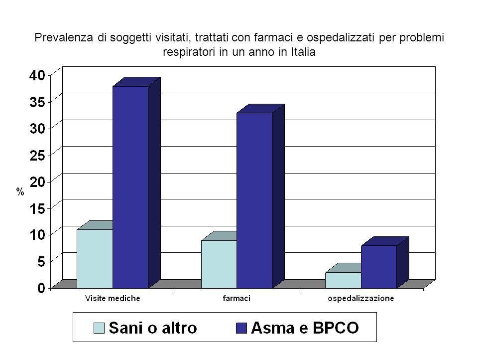 Prevalenza di soggetti visitati, trattati con farmaci e ospedalizzati per problemi respiratori in un anno in Italia