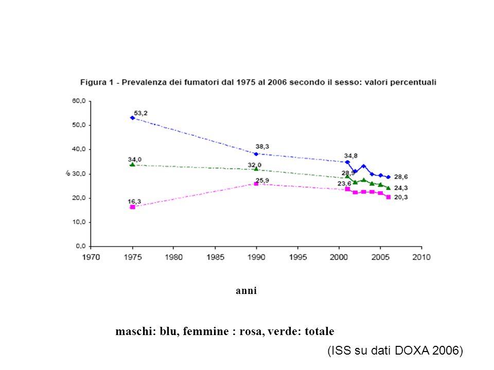 anni maschi: blu, femmine : rosa, verde: totale (ISS su dati DOXA 2006)