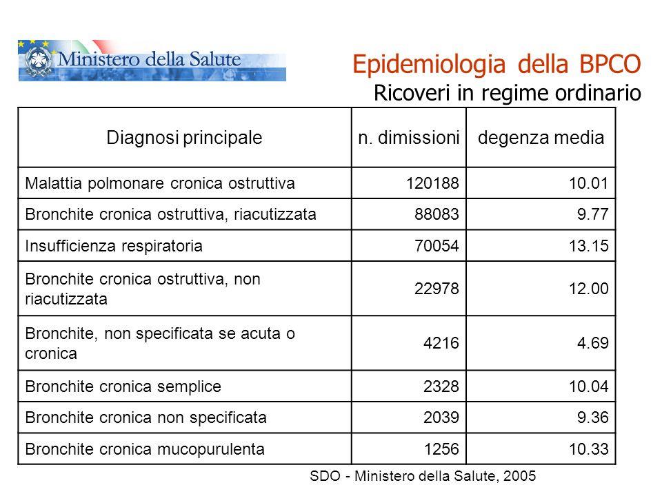 BPCO - Definizioni Sindrome Infiammatoria Sistemica Cronica (CSIS)