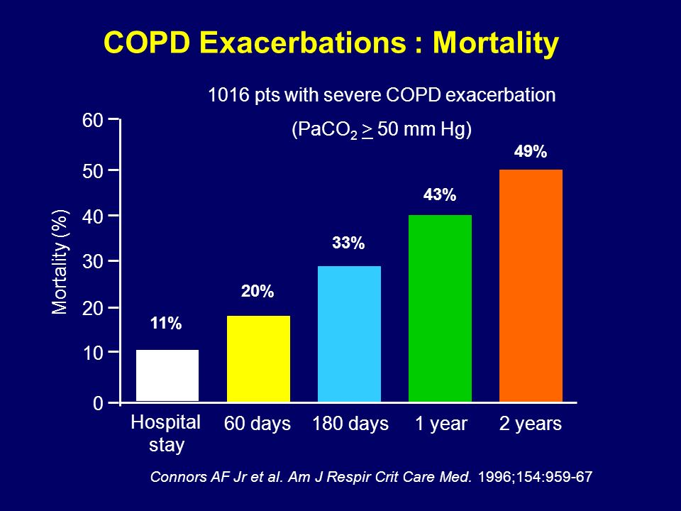 Hospital stay 60 days180 days1 year2 years Mortality (%) 60 50 40 30 20 10 0 COPD Exacerbations : Mortality 11% 20% 33% 43% 49% Connors AF Jr et al. A