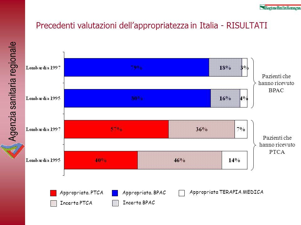 Agenzia sanitaria regionale Precedenti valutazioni dellappropriatezza in Italia - RISULTATI Appropriata. PTCAAppropriata. BPAC Appropriata TERAPIA MED