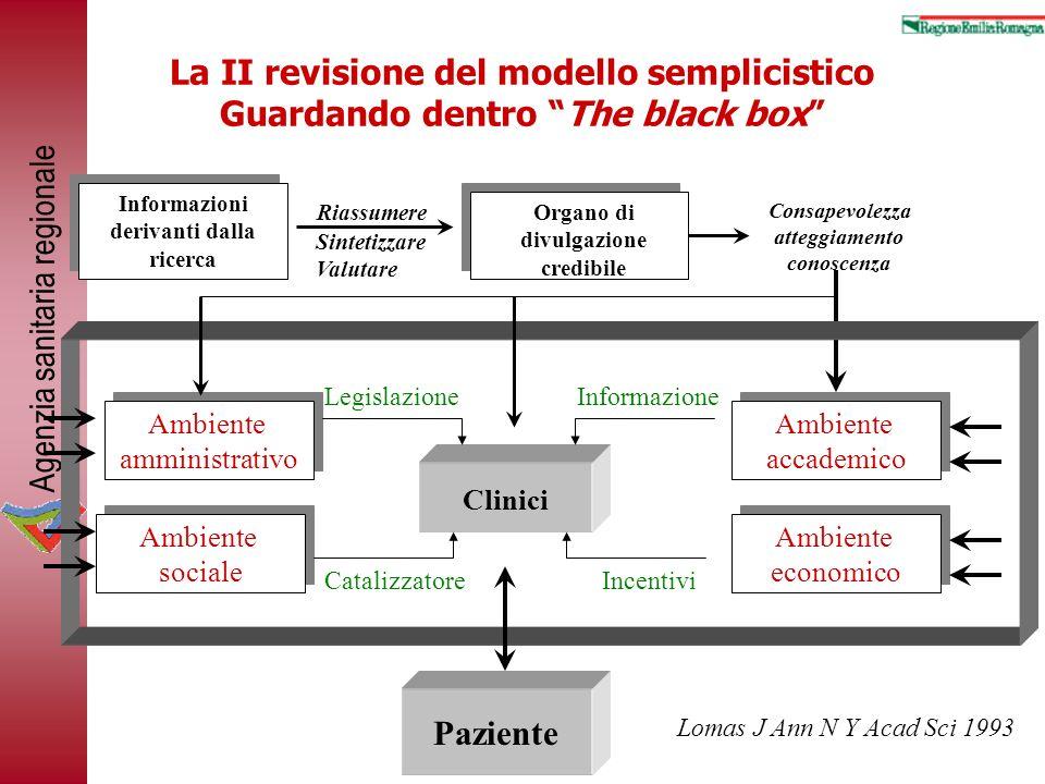 Agenzia sanitaria regionale La II revisione del modello semplicistico Guardando dentro The black box Informazioni derivanti dalla ricerca Organo di di