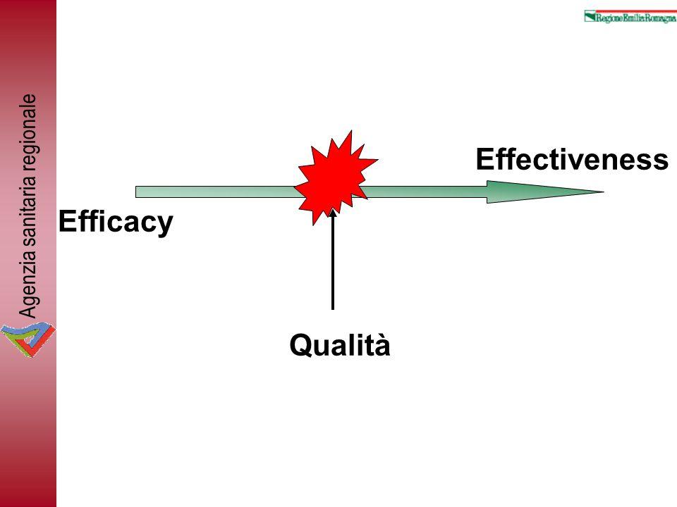 Efficacy Effectiveness Qualità