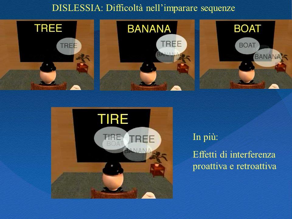 DISLESSIA: Difficoltà nellimparare sequenze In più: Effetti di interferenza proattiva e retroattiva