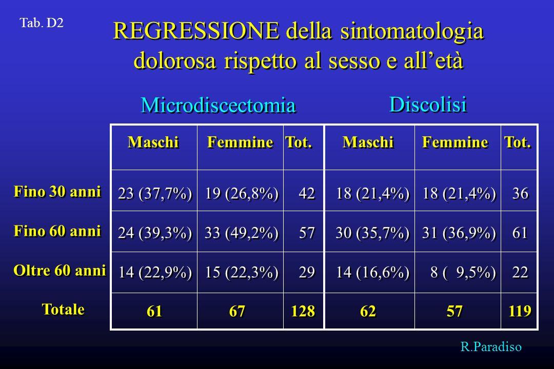 L 1 -L 2 1 (100%) 12 (100%) 2 L 2 -L 3 2 (66,6%) 22 (100%) 2 L 3 -L 4 11 (73,3%)11 13 (72,2%)13 L 4 -L 5 66 (83,5%)66 67 (80,7%)67 L 5 -S 1 48 (92,3%)48 35 (77,7%)35 128 119 L 1 -L 2 1 (100%) 12 (100%) 2 L 2 -L 3 2 (66,6%) 22 (100%) 2 L 3 -L 4 11 (73,3%)11 13 (72,2%)13 L 4 -L 5 66 (83,5%)66 67 (80,7%)67 L 5 -S 1 48 (92,3%)48 35 (77,7%)35 128 119 Microdiscectomia Discolisi Totale Tab.