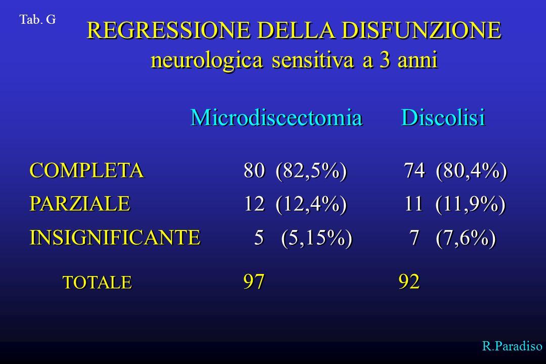 COMPLETA 71 (86,6%)48 (85,7%) PARZIALE 8 (9,8%) 4 (7,4%) INSIGNIFICANTE 3 (3,6%) 4 (7,1%) TOTALE 8256 GRAVE COMPLETA 4 (44,4%) 2 (40%) PARZIALE 2 (22,2%) 1 (20%) INSIGNIFICANTE 3 (33,3%) 2 (40%) TOTALE 9 5 COMPLETA 71 (86,6%)48 (85,7%) PARZIALE 8 (9,8%) 4 (7,4%) INSIGNIFICANTE 3 (3,6%) 4 (7,1%) TOTALE 8256 GRAVE COMPLETA 4 (44,4%) 2 (40%) PARZIALE 2 (22,2%) 1 (20%) INSIGNIFICANTE 3 (33,3%) 2 (40%) TOTALE 9 5 Tab.