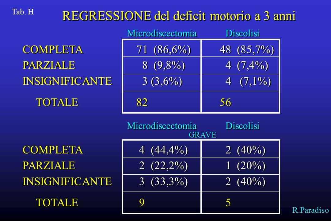 L 4 5 (5,6%) 4 (80%) 9 (10,7%) 7 (77,7%) L 5 44 (50%)37 (84,1%)38 (45,3%) 33 (86,8%) S 1 39 (44,4%)38 (97,4%)37 (44%) 32 (84,2%) Totale 887984 72 L 4 5 (5,6%) 4 (80%) 9 (10,7%) 7 (77,7%) L 5 44 (50%)37 (84,1%)38 (45,3%) 33 (86,8%) S 1 39 (44,4%)38 (97,4%)37 (44%) 32 (84,2%) Totale 887984 72 Positivi emg Migliorati Microdiscectomia Discolisi Tab.