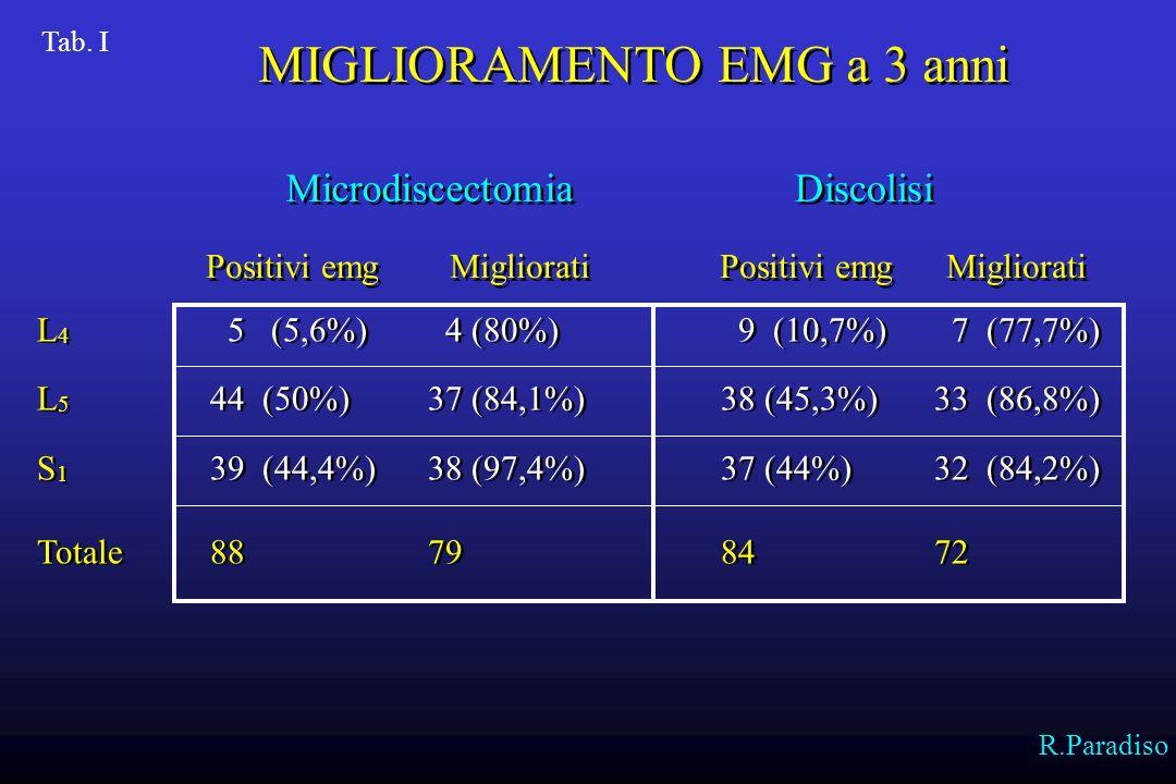 Microdiscectomia 4-6 Mesi 1 Anno 3 Anni Totale128 (85,3%) Parziale 7 (4,6%) * Invariata 15 (10%) ** Microdiscectomia 4-6 Mesi 1 Anno 3 Anni Totale128 (85,3%) Parziale 7 (4,6%) * Invariata 15 (10%) ** Discolisi 4-6 Mesi 1 Anno 3 Anni Totale 58 (38,6%) 86 (57,3%)102 (68%) Parziale 34 (22,6%) 16 (10,6%) * 17 (11,33%) Invariata 58 (38,6&) 48 (32%) ** 31 (20,6%) Discolisi 4-6 Mesi 1 Anno 3 Anni Totale 58 (38,6%) 86 (57,3%)102 (68%) Parziale 34 (22,6%) 16 (10,6%) * 17 (11,33%) Invariata 58 (38,6&) 48 (32%) ** 31 (20,6%) * Cicatrice con fibrosi importante in sede di intervento ** Recidive di E.D.