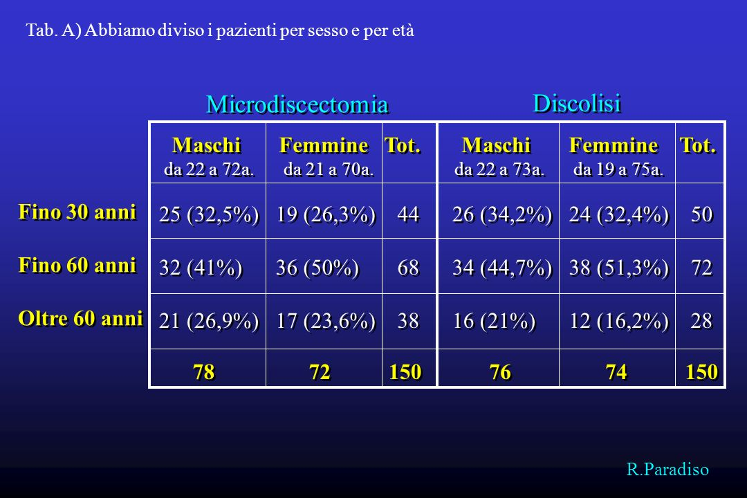 L 1 -L 2 L 2 -L 3 L 3 -L 4 L 4 -L 5 L 5 -S 1 L 1 -L 2 L 2 -L 3 L 3 -L 4 L 4 -L 5 L 5 -S 1 0 2(1,3%) 6(4%) 41(27,3%) 29(19,3%) 0 2(1,3%) 6(4%) 41(27,3%) 29(19,3%) Maschi Femmine Tot.