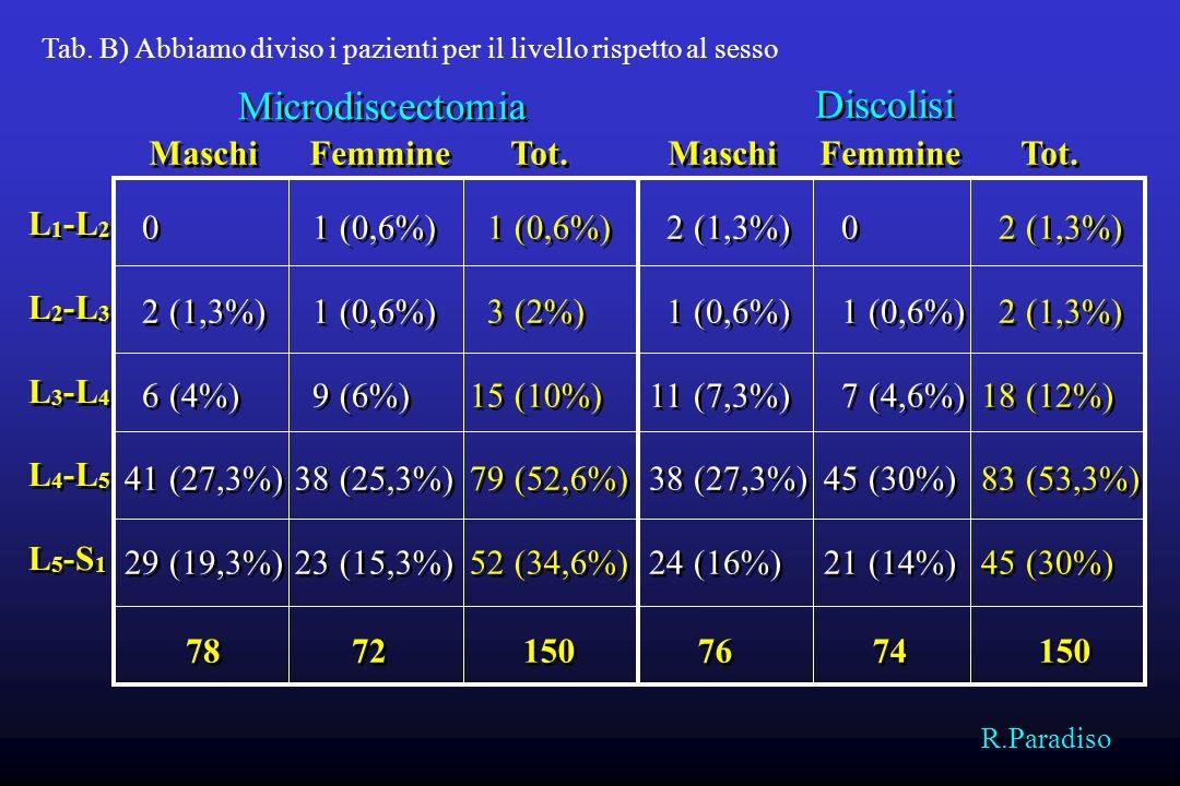 Tipi di ernie Contenute98 (65,3%) Espulse o estruse 47 (31,3%) Migrate fram.