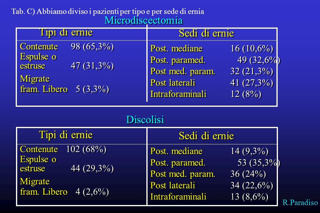 4-6 mesi147 (98%)139 (92,6%) 1 anno137 (91,3%)131 (87,3%) 3 anni128 (85,3%)119 (79,3%) 4-6 mesi147 (98%)139 (92,6%) 1 anno137 (91,3%)131 (87,3%) 3 anni128 (85,3%)119 (79,3%) Microdiscectomia Discolisi Tab.