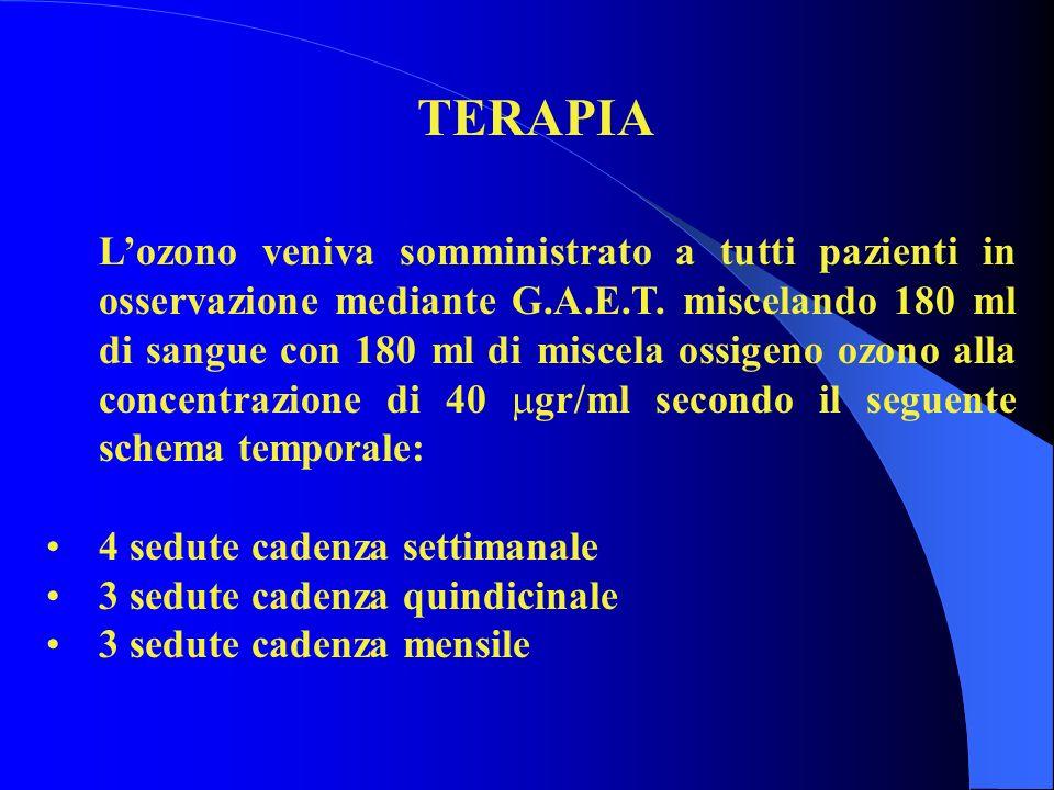 TERAPIA Lozono veniva somministrato a tutti pazienti in osservazione mediante G.A.E.T.