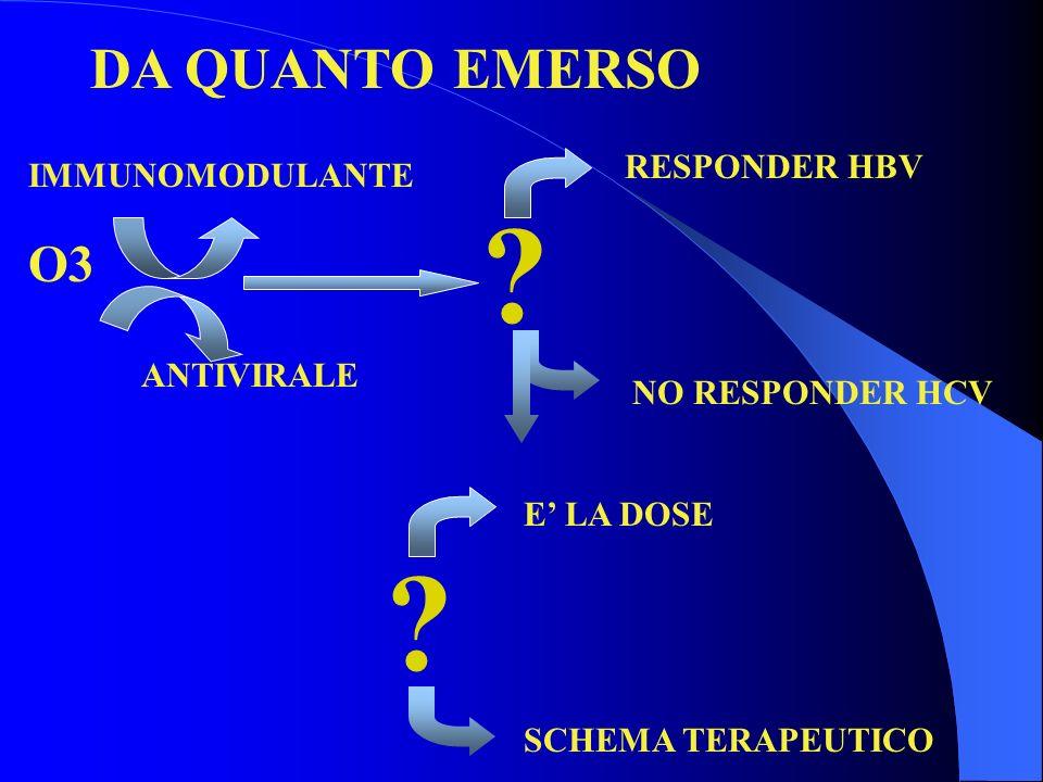 DA QUANTO EMERSO NO RESPONDER HCV .O3 ANTIVIRALE IMMUNOMODULANTE RESPONDER HBV .
