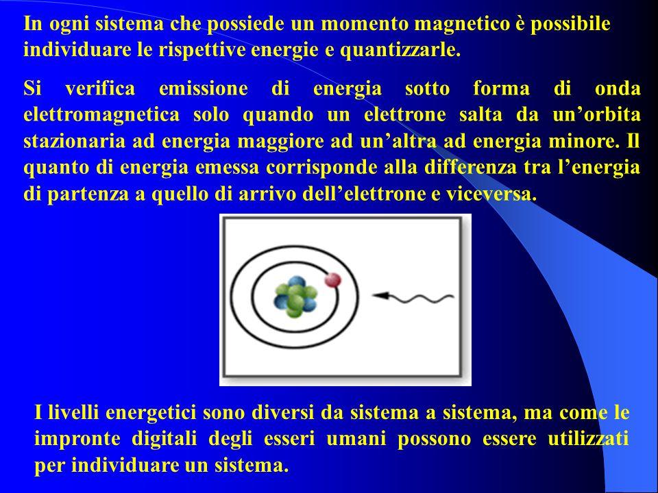 Si verifica emissione di energia sotto forma di onda elettromagnetica solo quando un elettrone salta da unorbita stazionaria ad energia maggiore ad unaltra ad energia minore.