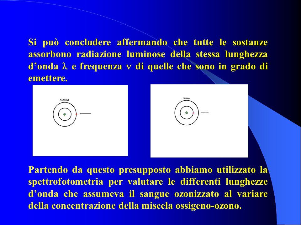 Partendo da questo presupposto abbiamo utilizzato la spettrofotometria per valutare le differenti lunghezze donda che assumeva il sangue ozonizzato al variare della concentrazione della miscela ossigeno-ozono.