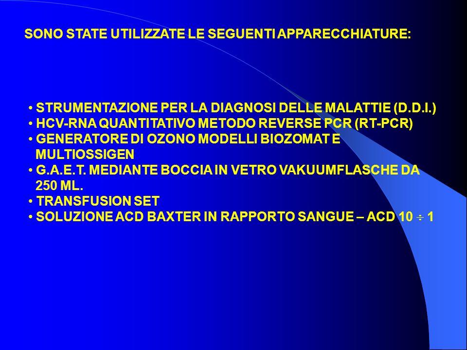 STRUMENTAZIONE PER LA DIAGNOSI DELLE MALATTIE (D.D.I.) HCV-RNA QUANTITATIVO METODO REVERSE PCR (RT-PCR) GENERATORE DI OZONO MODELLI BIOZOMAT E MULTIOSSIGEN G.A.E.T.