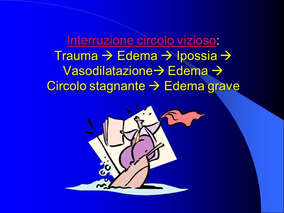 Interruzione circolo vizioso: Trauma Edema Ipossia Vasodilatazione Edema Circolo stagnante Edema grave