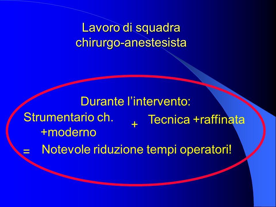 Lavoro di squadra chirurgo-anestesista Durante lintervento: Strumentario ch. +moderno Tecnica +raffinata + = Notevole riduzione tempi operatori!