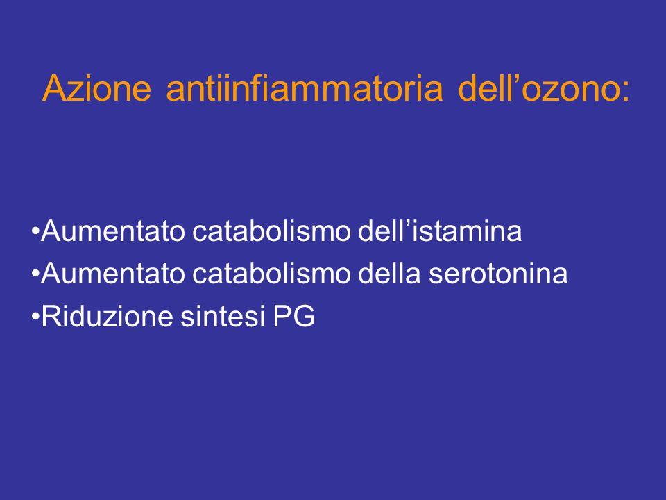 CONCLUSIONI (1) Lozonoterapia non ha effetto preventivo sullazione nocicettiva precoce della formalina Lozonoterapia, invece, riduce leffetto nocicettivo precoce della formalina