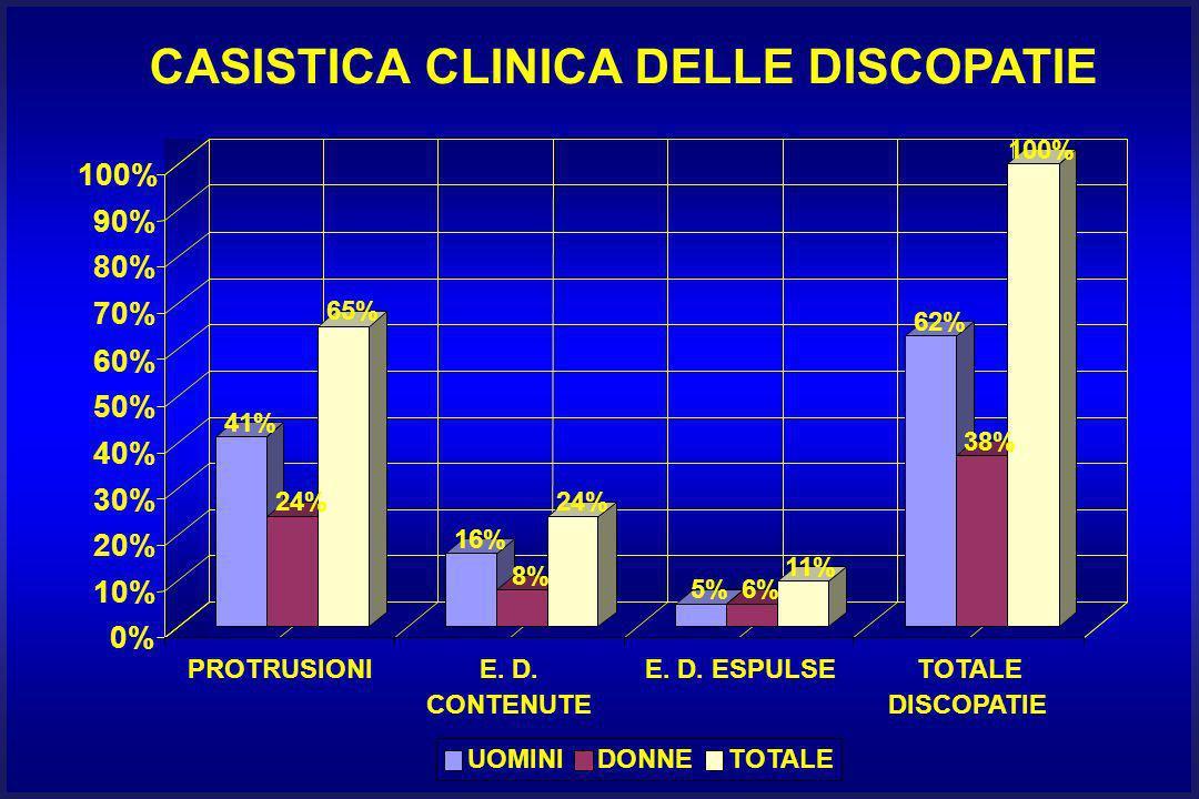 SPAZI INTERSOMATICI COINVOLTI II L - III L: 6% III L - IV L: 22% IV L - V L: 38% V L - I S: 34%