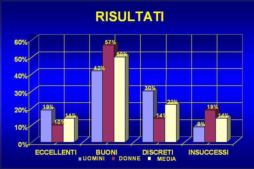 FOLLOW - UP A 6 MESI NEL 75% DEI CASI LOMBOSCIATALGIA ASSENTE