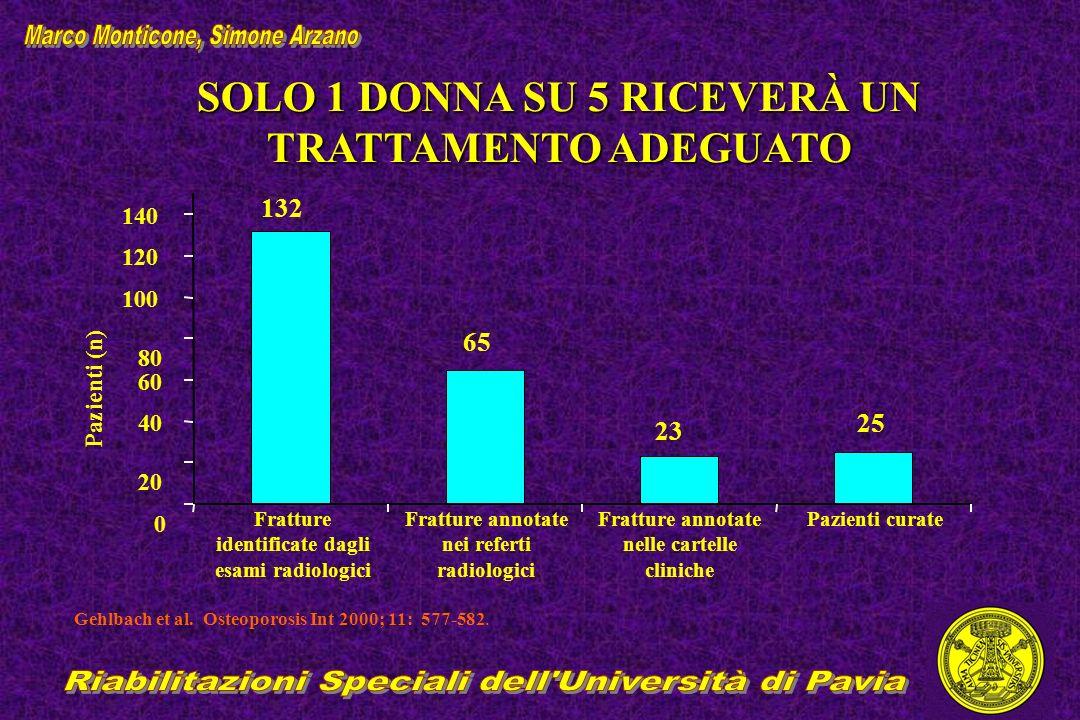 Gehlbach et al. Osteoporosis Int 2000; 11: 577-582. SOLO 1 DONNA SU 5 RICEVERÀ UN TRATTAMENTO ADEGUATO 0 20 40 60 80 100 120 140 Pazienti (n) Fratture
