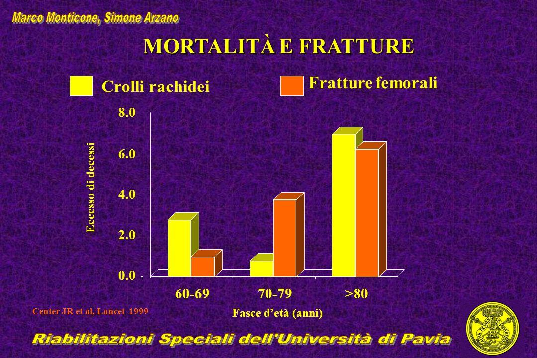 MORTALITÀ E FRATTURE Center JR et al, Lancet 1999 Crolli rachidei Fratture femorali Fasce detà (anni) Eccesso di decessi 60-6970-79>80 0.0 2.0 4.0 6.0