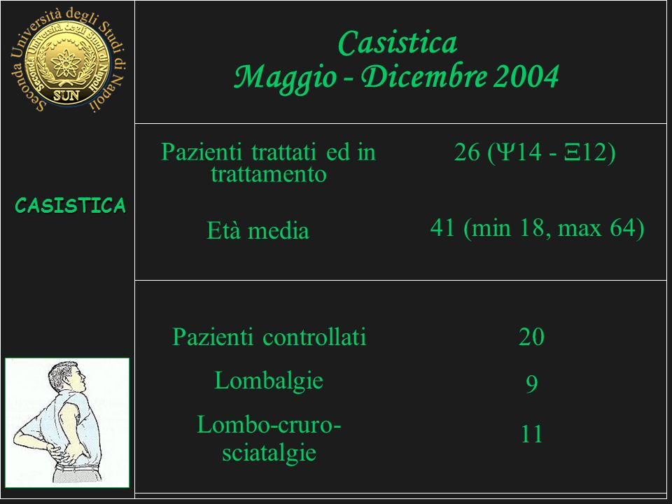 Casistica Maggio - Dicembre 2004 Pazienti trattati ed in trattamento 26 ( 14 - 12) CASISTICA Età media Pazienti controllati Lombalgie Lombo-cruro- sciatalgie 41 (min 18, max 64) 20 9 11