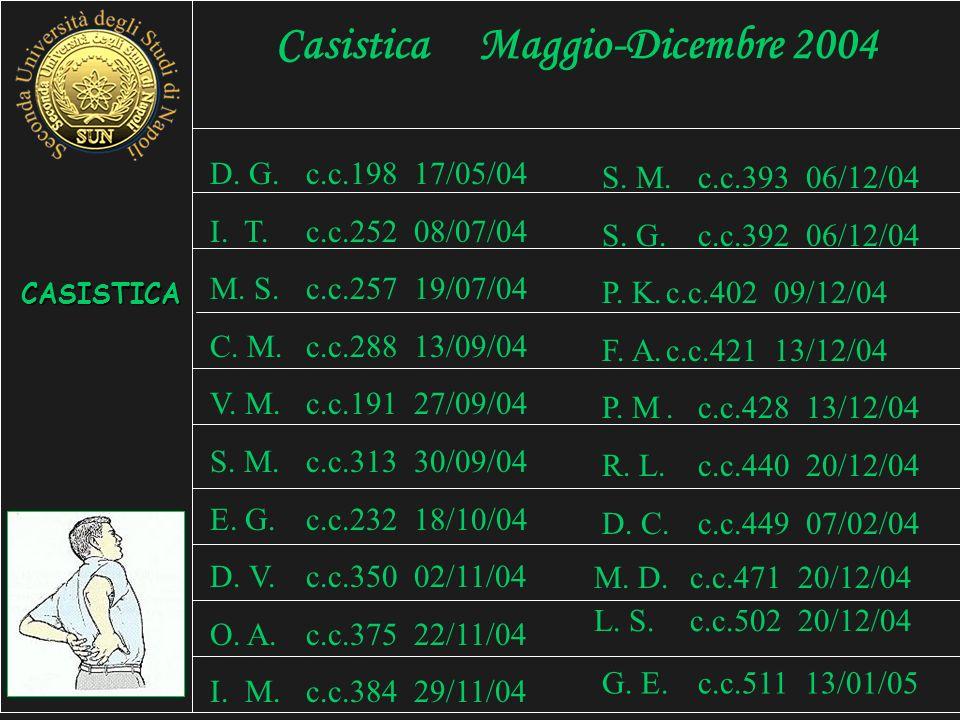 Casistica Maggio-Dicembre 2004 D.G.c.c.198 17/05/04 I.