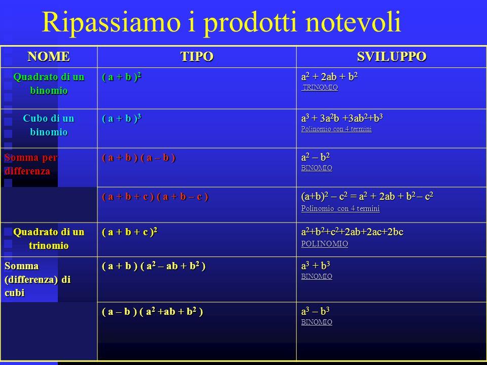 2 Ripassiamo i prodotti notevoliNOMETIPOSVILUPPO Quadrato di un binomio ( a + b ) 2 a 2 + 2ab + b 2 TRINOMIO TRINOMIO Cubo di un binomio ( a + b ) 3 a