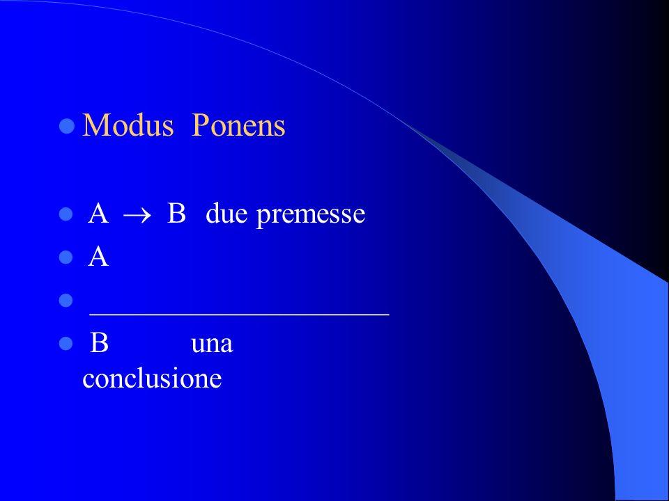 Modus Ponens A B due premesse A ____________________ Buna conclusione
